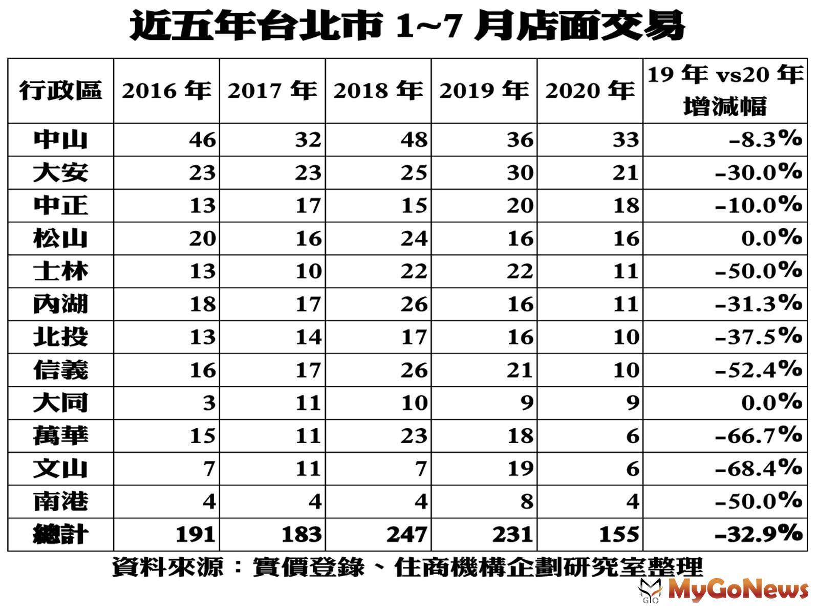 ▲近五年台北市1~7月店面交易(資料來源:實價登錄、住商機構企劃研究室整理)