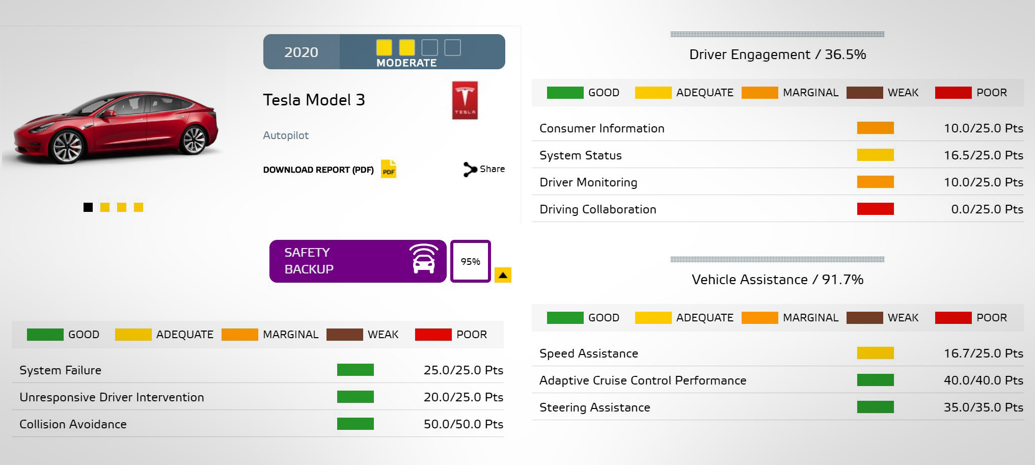Tesla Model 3 NCAP rating