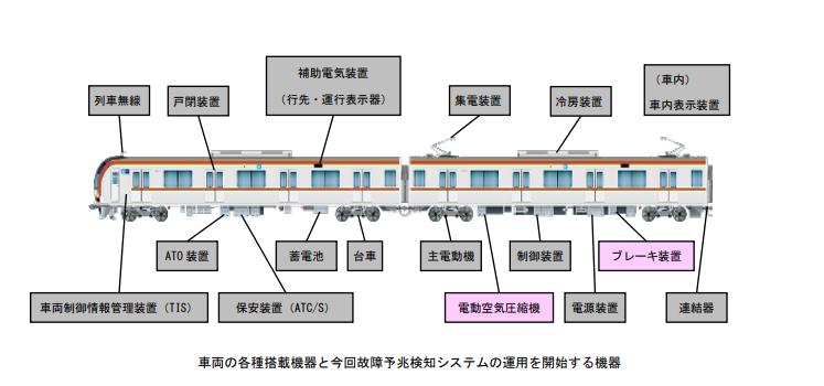 TokyoMetro Series10000