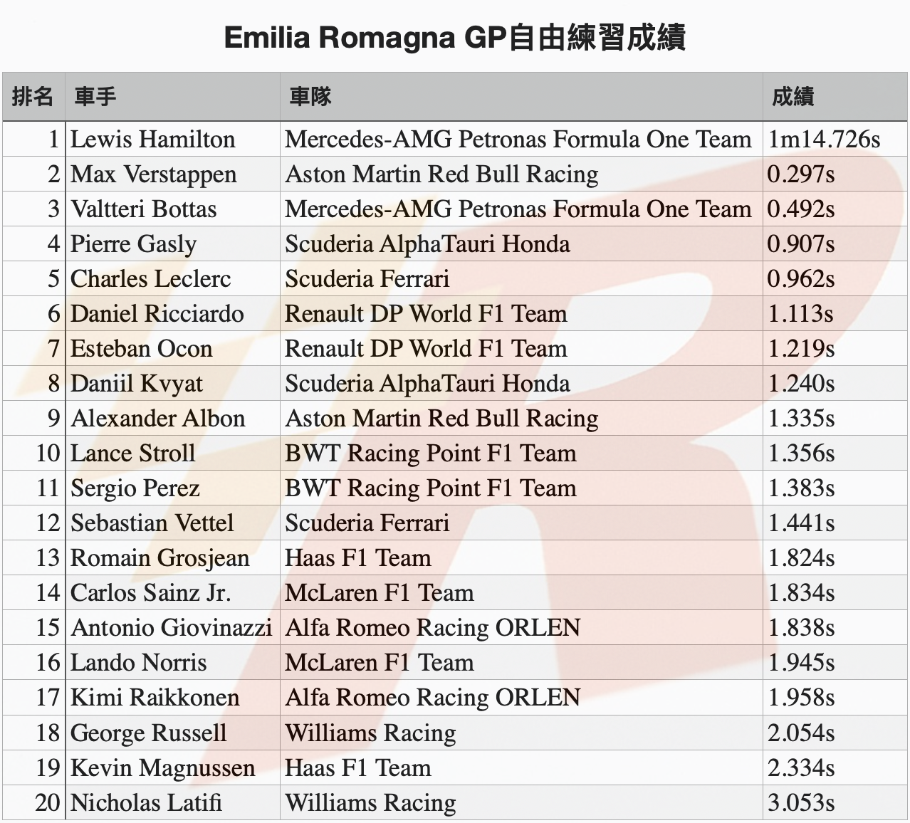 Emilia Romagna GP自由練習Hamilton最快