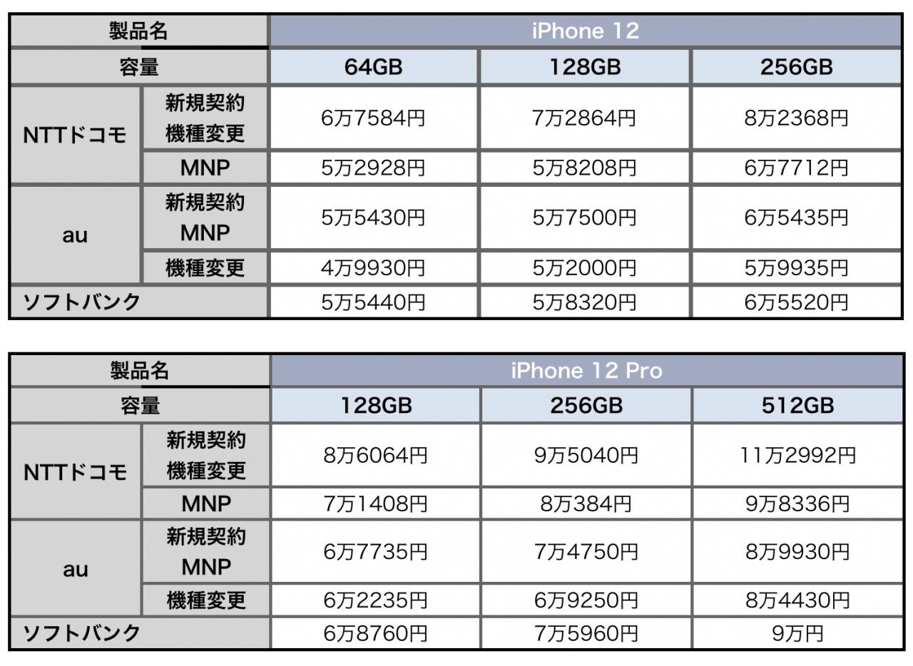 価格 ドコモ iphone12 『iPhone 12/12