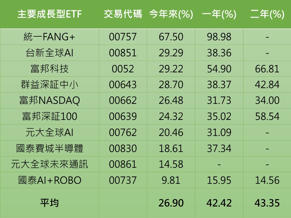 資料來源:晨星。統計至2020/9/30,以今年以來的報酬排序,剔除規模3億以下的ETF。