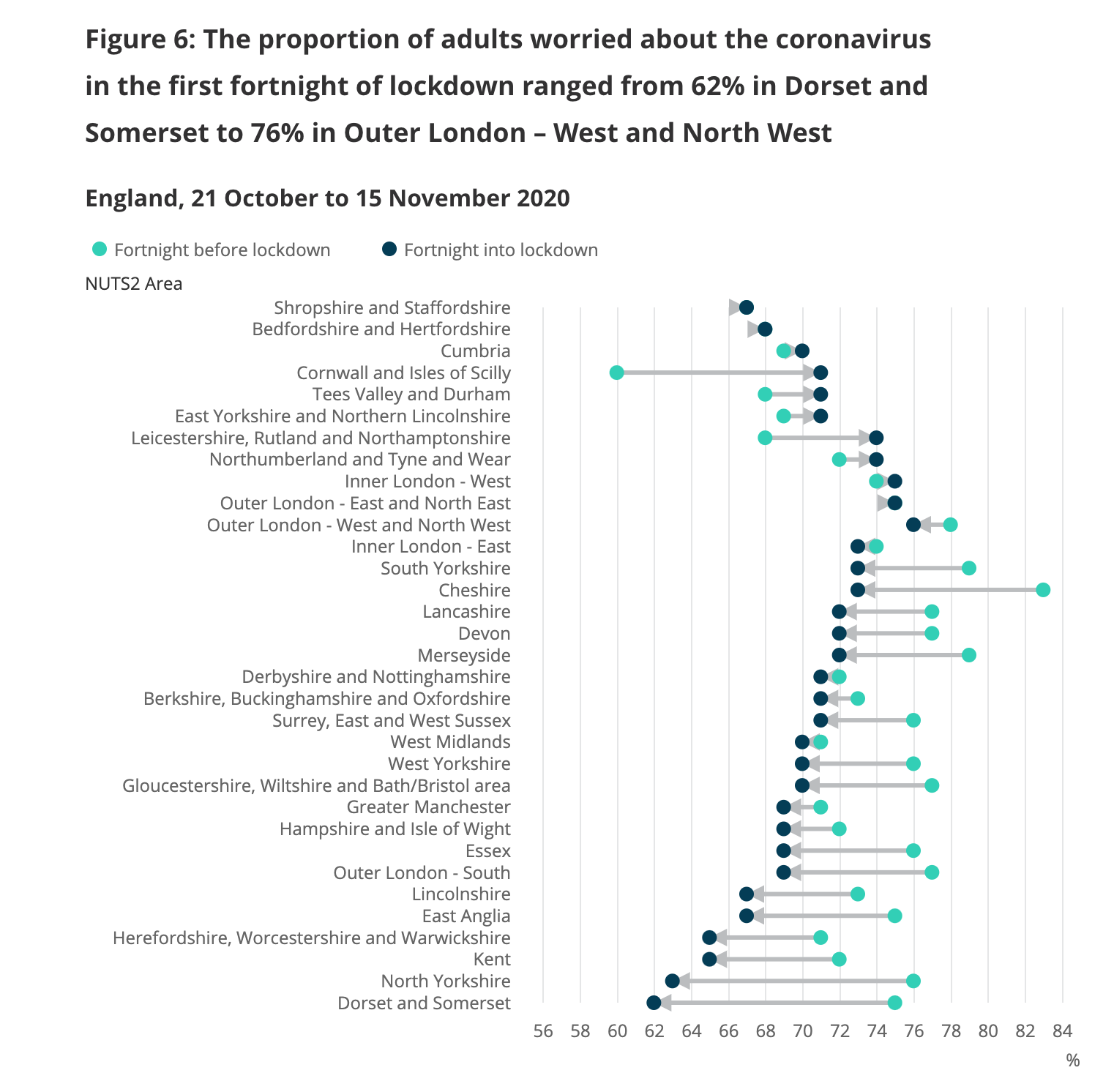 ONS figures show how the proportion of people worried about the effect coronavirus is having on their lives in different areas has changed. (ONS)