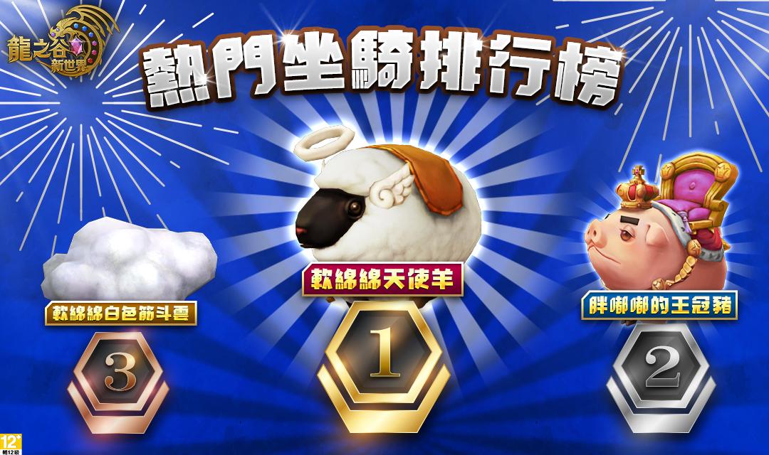 玩家最愛的坐騎前三名:軟綿綿天使羊28%、胖嘟嘟的王冠豬27%、軟綿綿的筋斗雲11%