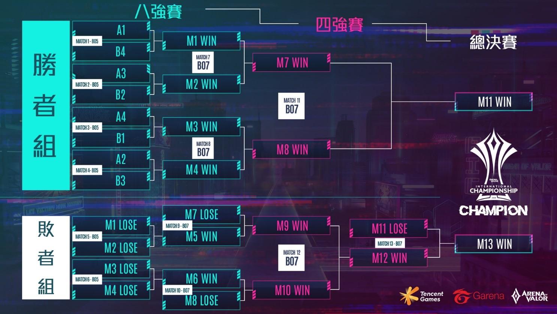 AIC 2020國際賽採雙敗淘汰賽制