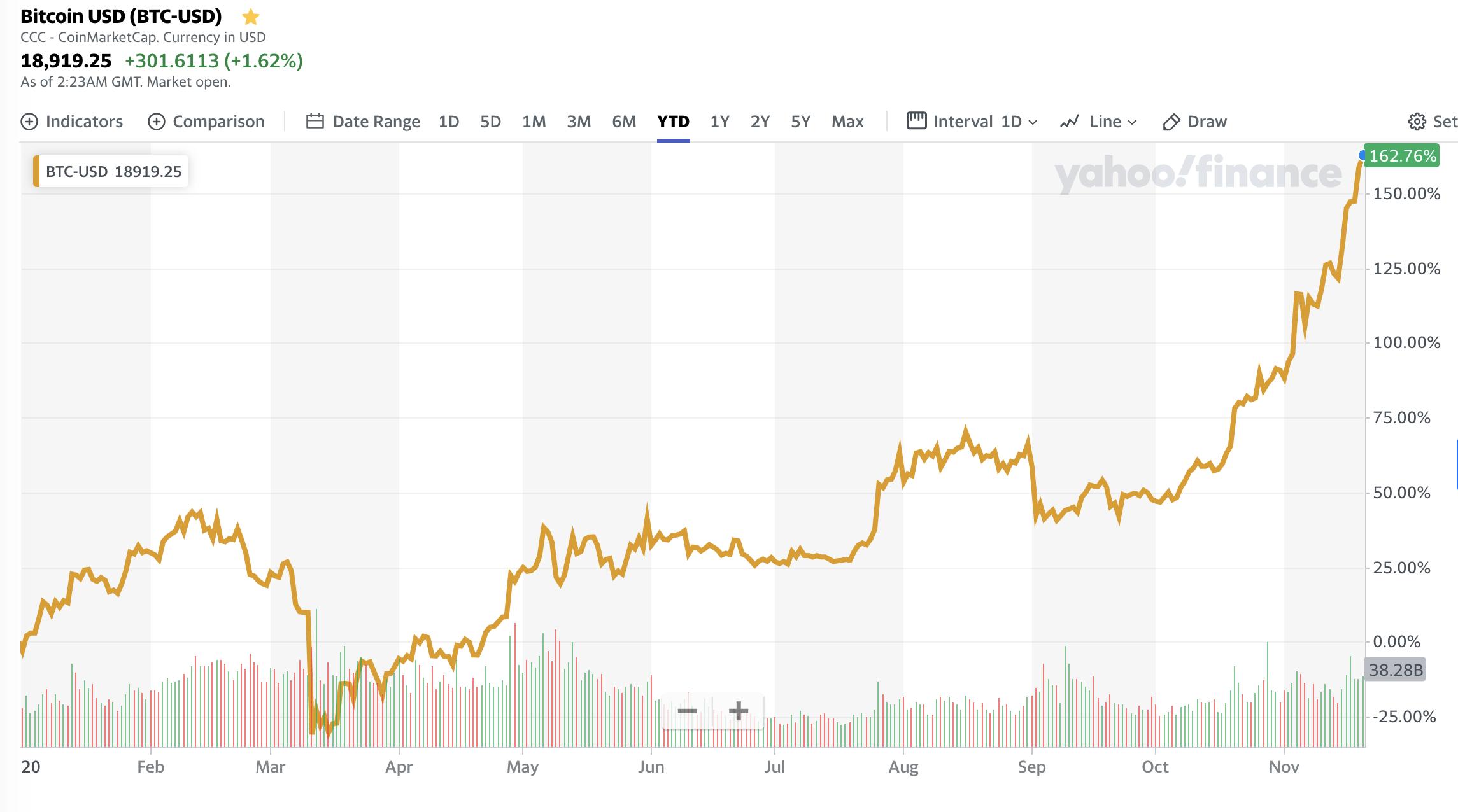 Bitcoin price in 2020, through Nov. 20 at 10pm EST.